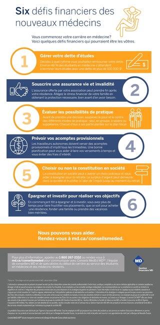 Six defis financiers des nouveaux medecins