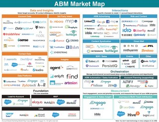 Engagio's New ABM Market Map