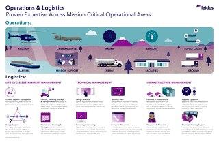 Operations & Logistics