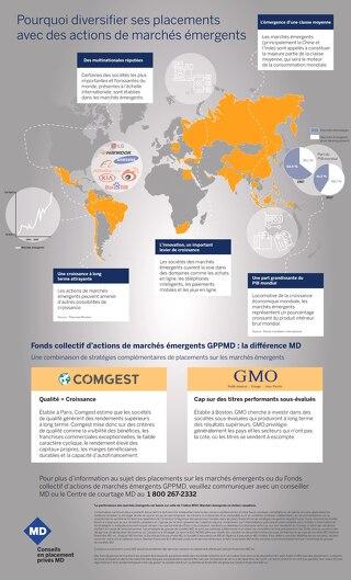 Pourquoi diversier ses placements avec des actions de marchés émergents