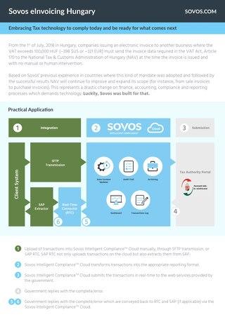 Datasheet: Sovos Hungary eInvoicing