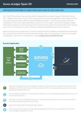 Datasheet: Sovos Spain SII eLedger