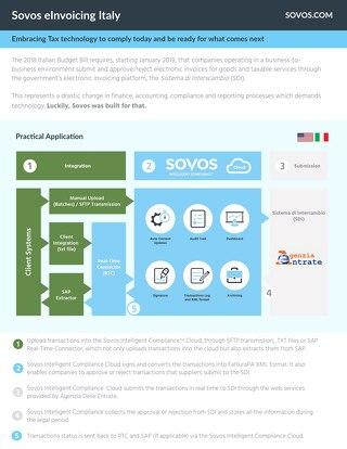 Datasheet: Sovos Italy eInvoicing