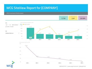 WCG SiteView Report - CRO Enrollment Performance