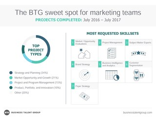 The BTG Sweet Spot for Marketing Teams