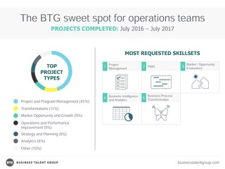 The BTG Sweet Spot for Operations Teams