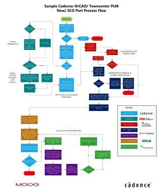 Moog: Cadence PLM Part Processes R2