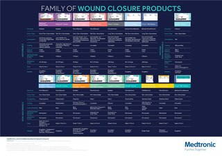 Family of Wound Closure Products