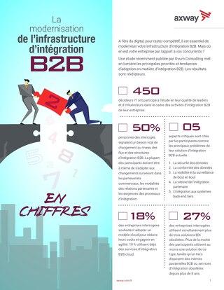 Modernisation de l'infrastructure d'intégration B2B : où en est votre entreprise par rapport à vos concurrents ?