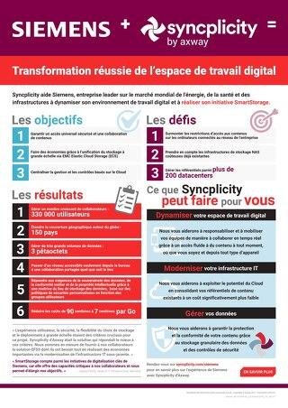 SIEMENS + Syncplicity by Axway = Transformation Réussie De l'Espace De Travail Digital