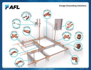 Swage Grounding Solutions