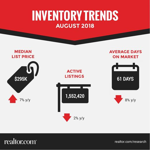 Inventory Trends - August 2018