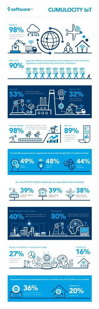 Infographic: Vanson Bourne Research on the IoT across Industries