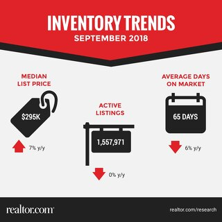 Inventory Trends - September 2018