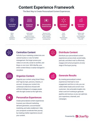 Content Experience Framework - Worksheet