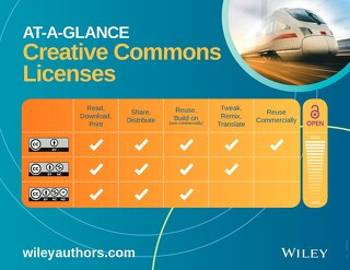 At-a-Glance  Creative Commons Licenses