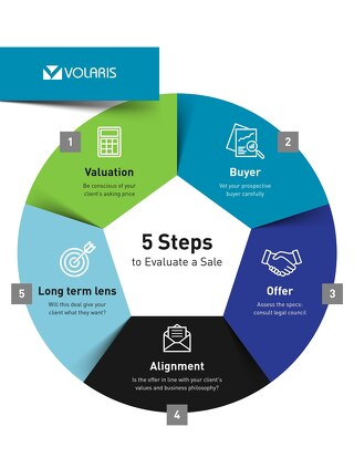 5 Steps To Evaluate Sale