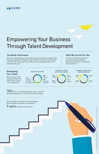 Talent Development Post-Acquisition