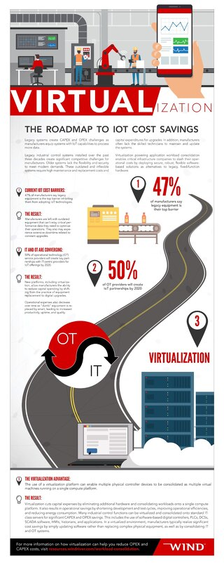 Virtualization: The Roadmap to IoT Cost Savings