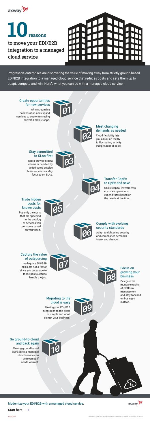 10 reasons to move your EDI/B2B integration to a cloud managed service