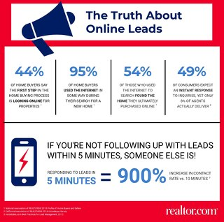 The Truth About Online Leads