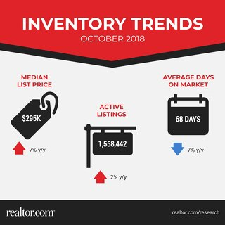 Inventory Trends - October 2018