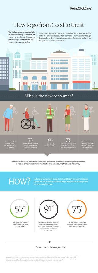 Senior Living Occupancy Infographic
