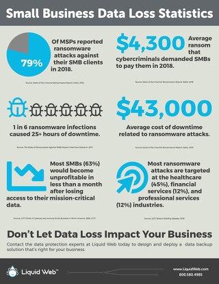 2019 SMB Data Loss Statistics