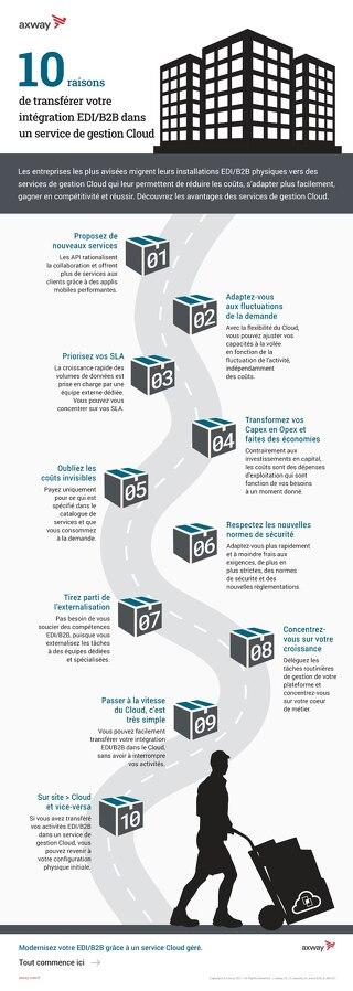 10 raisons de transférer votre intégration EDI/B2B dans un service Cloud géré