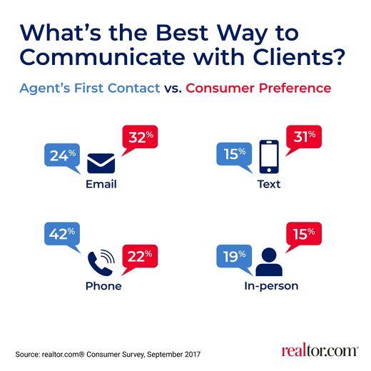 Client Communication Preferences