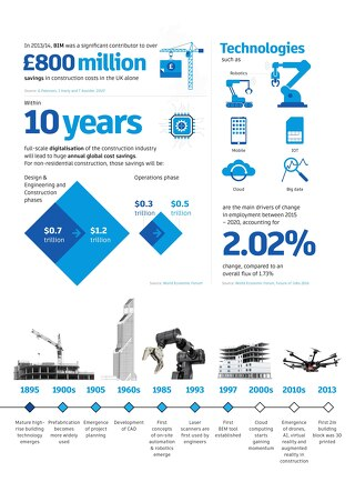Technology: from the Past to the Future