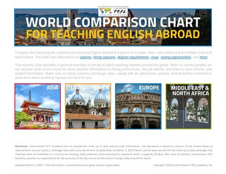 [Chart] International TEFL Academy Country Chart 2019