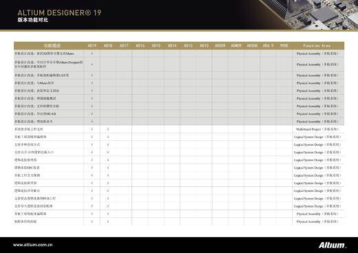 Altium Designer 19 版本功能对比