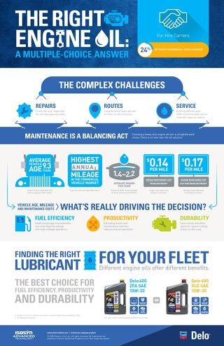Delo For Hire Trucks Infographic
