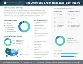 The 2019 High-End Independent Talent Report - Overview
