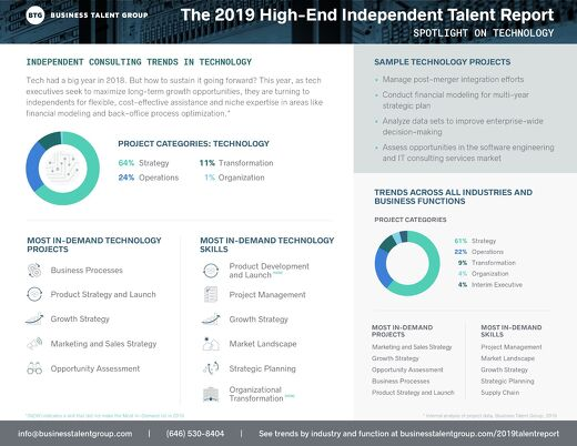 Technology Trends - The 2019 High-End Independent Talent Report
