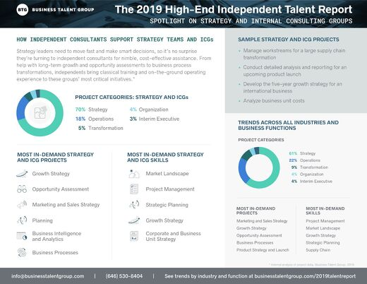 Strategy and Internal Consulting Group Trends - The 2019 High-End Independent Talent Report