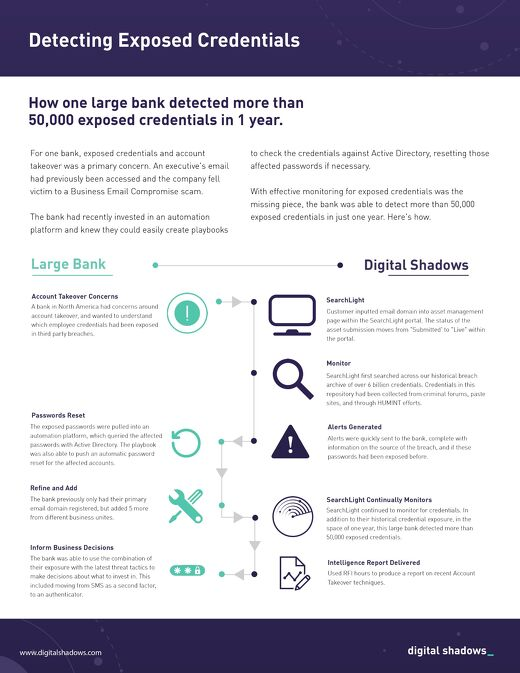 How One Large Bank Detected More Than 50,000 Exposed Credentials in 1 Year | Case Study