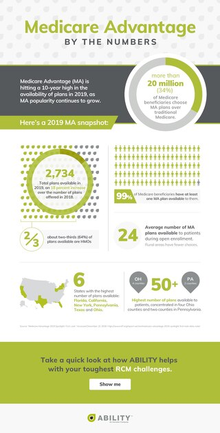 2019 Medicare Advantage by the Numbers