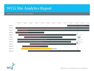 WCG SiteView Report: Concurrent Open Studies at Site