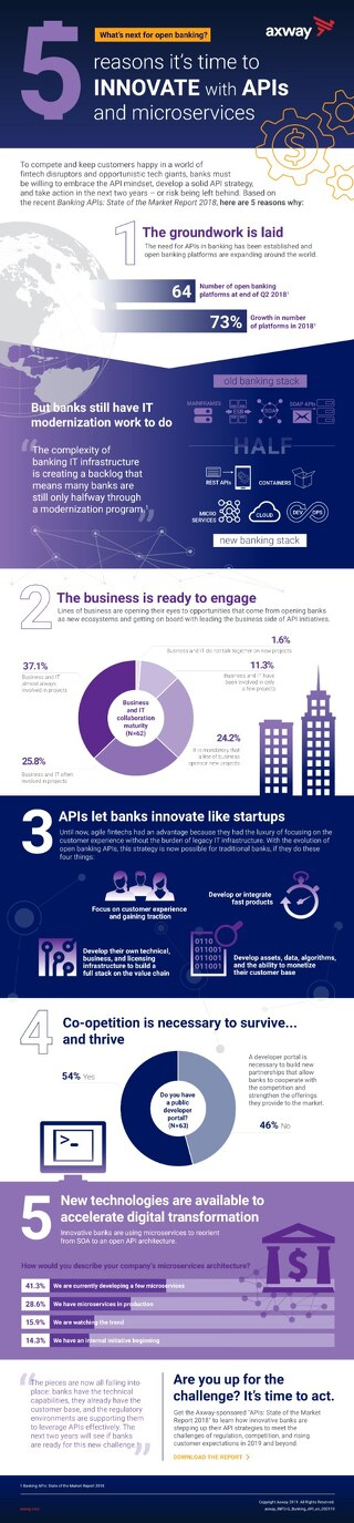 What's next for open banking?