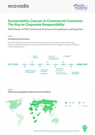 CSR Clauses in Contracts [Infographic]