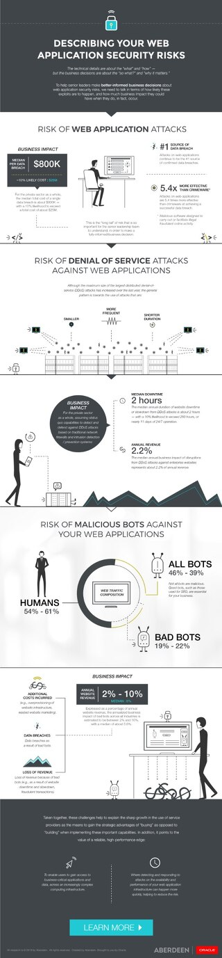 Web Security Infographic - Aberdeen