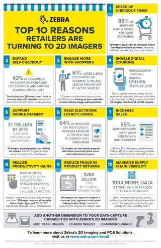 Top 10 Reasons Retailers are Turning to 2D Imagers [Infographic]