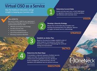 Virtual CISO as a Service