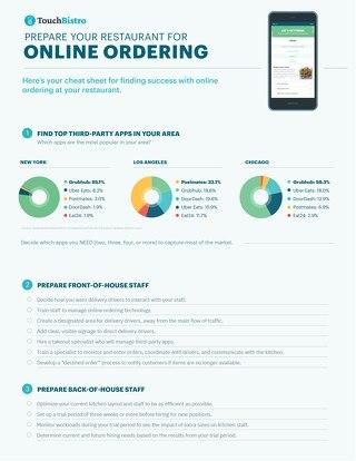 Online Ordering Checklist