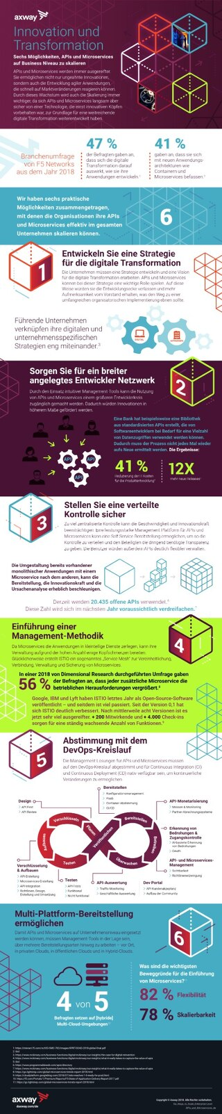 Innovation und Transformation