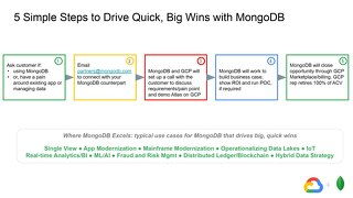 5 Steps to Drive Quick Wins with MongoDB