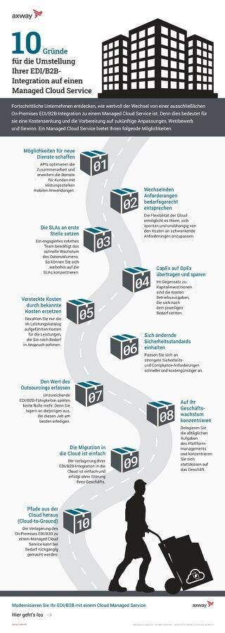 10 Gründe für die Umstellung Ihrer EDI/B2B-Integration auf einen Cloud Managed Service