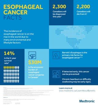 Esophageal Cancer Facts